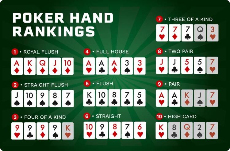 Poker Hand Wertigkeiten